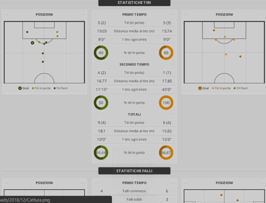 Vibonese - Bisceglie 2-0: Match Report immagine 10731 US Vibonese Calcio