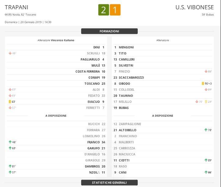 Trapani - Vibonese 2-1: Match Report immagine 10997 US Vibonese Calcio
