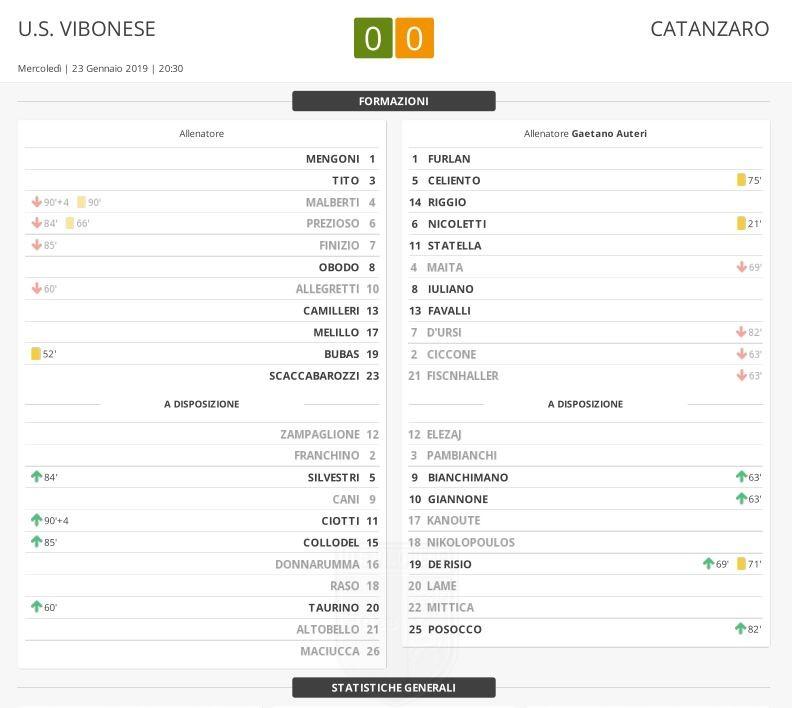Vibonese - Catanzaro 0-0: Match Report immagine 11322 US Vibonese Calcio