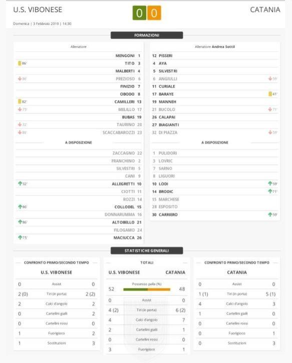 Cavese - Vibonese 0-0: Match Report immagine 11606 US Vibonese Calcio