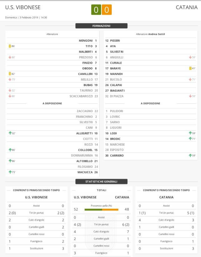 Vibonese - Catania 0-0: Match Report immagine 11568 US Vibonese Calcio