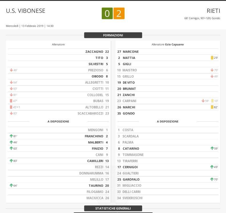 Vibonese - Rieti 0-2: Match Report immagine 11637 US Vibonese Calcio