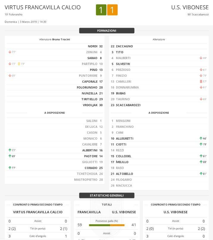 V. Francavilla - Vibonese 1-1: Match Report immagine 13415 US Vibonese Calcio