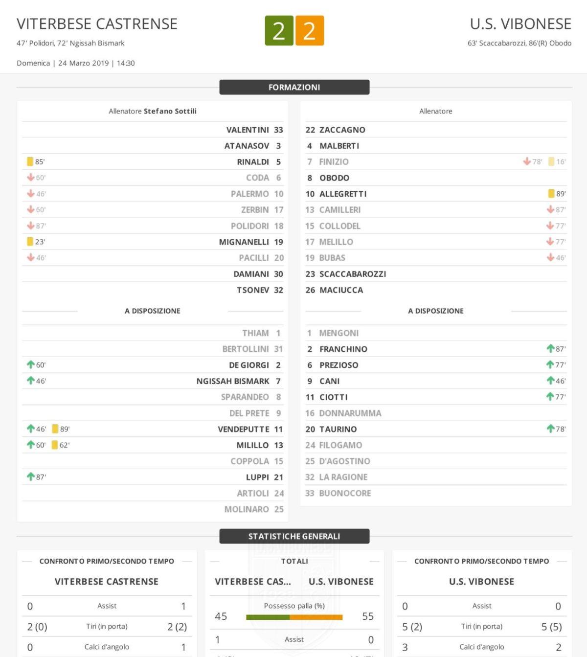 Viterbese - Vibonese 2-2: Match Report immagine 11835 US Vibonese Calcio